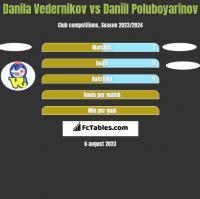 Danila Vedernikov vs Daniil Poluboyarinov h2h player stats