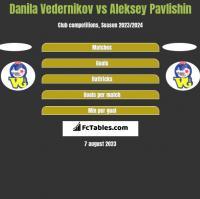 Danila Vedernikov vs Aleksey Pavlishin h2h player stats