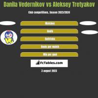 Danila Vedernikov vs Aleksey Tretyakov h2h player stats