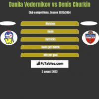 Danila Vedernikov vs Denis Churkin h2h player stats