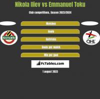 Nikola Iliev vs Emmanuel Toku h2h player stats
