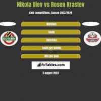Nikola Iliev vs Rosen Krastev h2h player stats