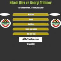 Nikola Iliev vs Georgi Trifonov h2h player stats