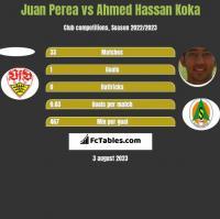 Juan Perea vs Ahmed Hassan Koka h2h player stats