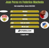 Juan Perea vs Federico Macheda h2h player stats