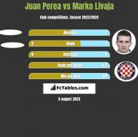 Juan Perea vs Marko Livaja h2h player stats