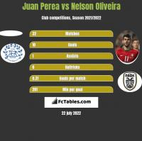 Juan Perea vs Nelson Oliveira h2h player stats