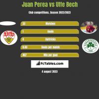 Juan Perea vs Uffe Bech h2h player stats