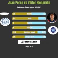 Juan Perea vs Viktor Klonaridis h2h player stats