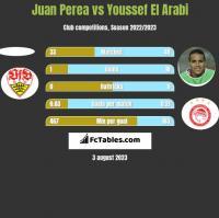 Juan Perea vs Youssef El Arabi h2h player stats
