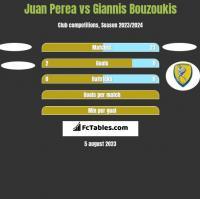 Juan Perea vs Giannis Bouzoukis h2h player stats