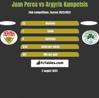 Juan Perea vs Argyris Kampetsis h2h player stats