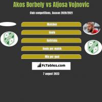 Akos Borbely vs Aljosa Vojnovic h2h player stats