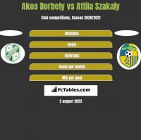 Akos Borbely vs Attila Szakaly h2h player stats