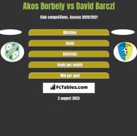 Akos Borbely vs David Barczi h2h player stats