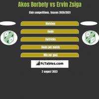 Akos Borbely vs Ervin Zsiga h2h player stats