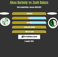 Akos Borbely vs Zsolt Balazs h2h player stats