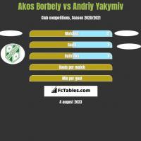 Akos Borbely vs Andriy Yakymiv h2h player stats