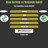 Akos Borbely vs Benjamin Babati h2h player stats