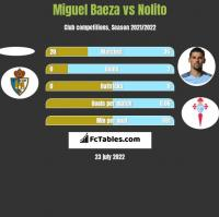 Miguel Baeza vs Nolito h2h player stats