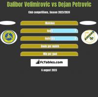 Dalibor Velimirovic vs Dejan Petrovic h2h player stats