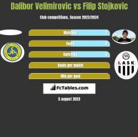 Dalibor Velimirovic vs Filip Stojkovic h2h player stats