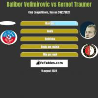 Dalibor Velimirovic vs Gernot Trauner h2h player stats