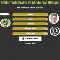Dalibor Velimirovic vs Maximilian Ullmann h2h player stats
