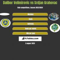 Dalibor Velimirovic vs Srdjan Grahovac h2h player stats