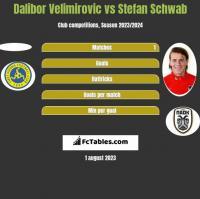 Dalibor Velimirovic vs Stefan Schwab h2h player stats