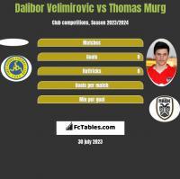 Dalibor Velimirovic vs Thomas Murg h2h player stats