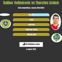 Dalibor Velimirovic vs Thorsten Schick h2h player stats