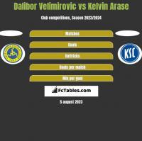 Dalibor Velimirovic vs Kelvin Arase h2h player stats