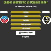Dalibor Velimirovic vs Dominik Reiter h2h player stats