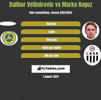 Dalibor Velimirovic vs Marko Raguz h2h player stats