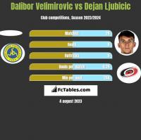 Dalibor Velimirovic vs Dejan Ljubicic h2h player stats