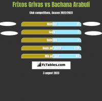 Frixos Grivas vs Bachana Arabuli h2h player stats