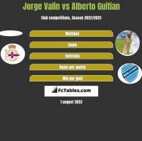 Jorge Valin vs Alberto Guitian h2h player stats