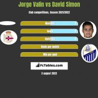 Jorge Valin vs David Simon h2h player stats