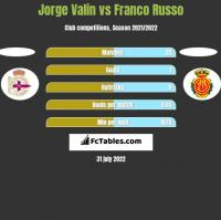 Jorge Valin vs Franco Russo h2h player stats
