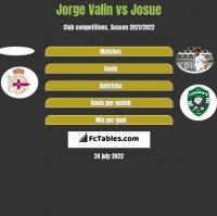 Jorge Valin vs Josue h2h player stats