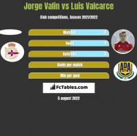 Jorge Valin vs Luis Valcarce h2h player stats