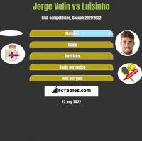 Jorge Valin vs Luisinho h2h player stats