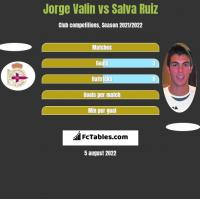 Jorge Valin vs Salva Ruiz h2h player stats