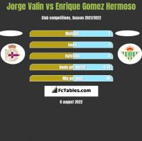 Jorge Valin vs Enrique Gomez Hermoso h2h player stats