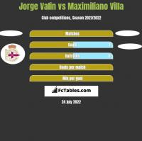 Jorge Valin vs Maximiliano Villa h2h player stats