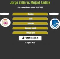 Jorge Valin vs Mujaid Sadick h2h player stats