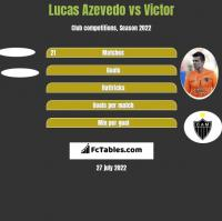 Lucas Azevedo vs Victor h2h player stats