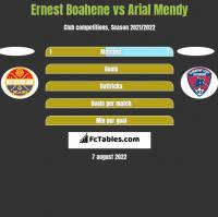 Ernest Boahene vs Arial Mendy h2h player stats