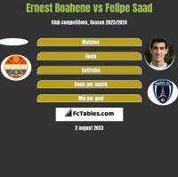 Ernest Boahene vs Felipe Saad h2h player stats